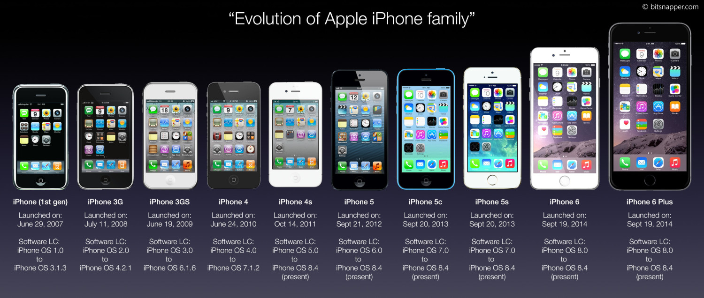 2007–2011: Apple Inc., iPhone, iOS, iPad