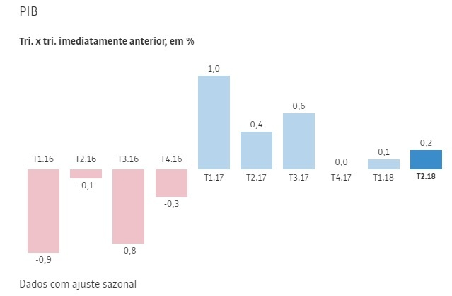Economia brasileira cresce 1% em 2017 e confirma recuperação