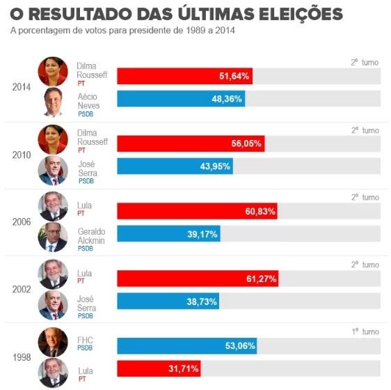 Eleições 2014: Brasil tem eleição para presidente mais apertada desde 1989