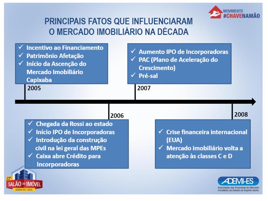 Início IPO de Incorporadoras; Introdução da Const. Civil na lei geral da MPEs;  Caixa abre crédito para Incorporadoras