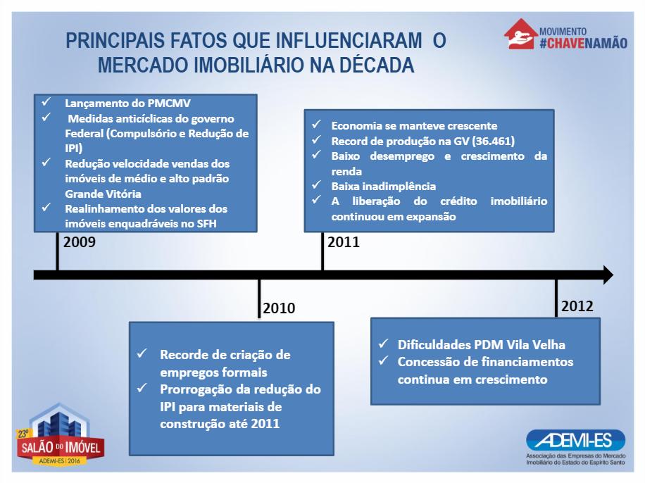 Lançamento do PMCMV; Compulsório e Redução do IPI; Realinhamento dos valores dos imóveis enquadrados no SFH
