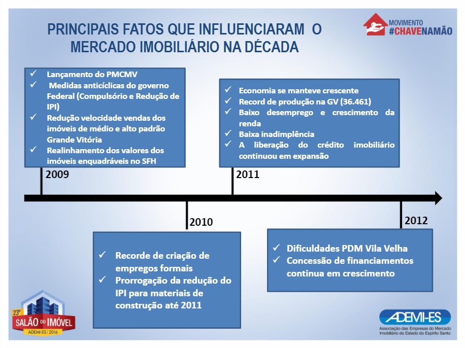 Dificuldades PDM de Vila Velha; Concessão continua em crescimento