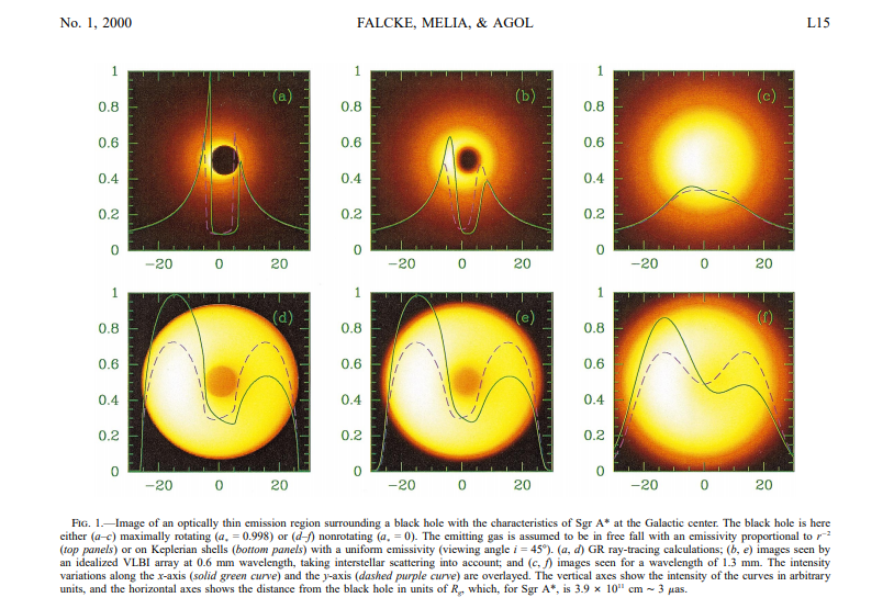 Viewing the shadow of the black hole at the galactic center, by Falcke et al.