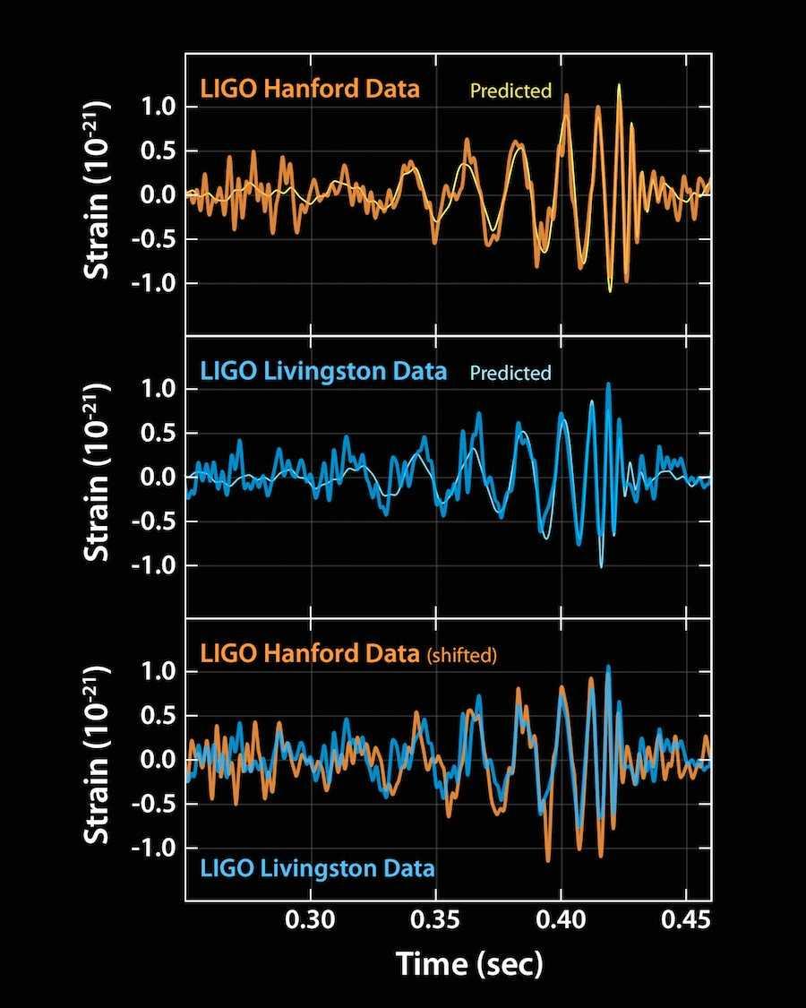 LIGO first detects gravitational waves