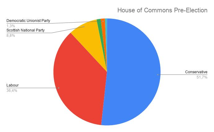 Snap election. May loses majority