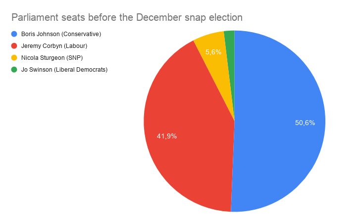 Snap election. Tories win the majority