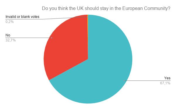 1975 UK European Communities membership referendum