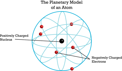 Discovery of Atomic Nucleus and Rutherford model of the atom