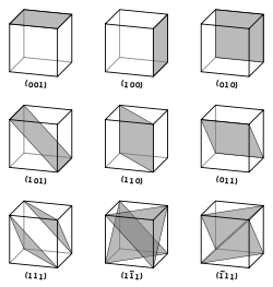 Classification of crystalline symmetries