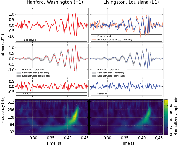 Gravitational waves of two black holes